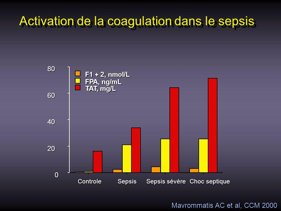 Activation de la coagulation dans le sepsis