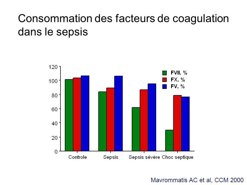 Consommation des facteurs de coagulation dans le sepsis