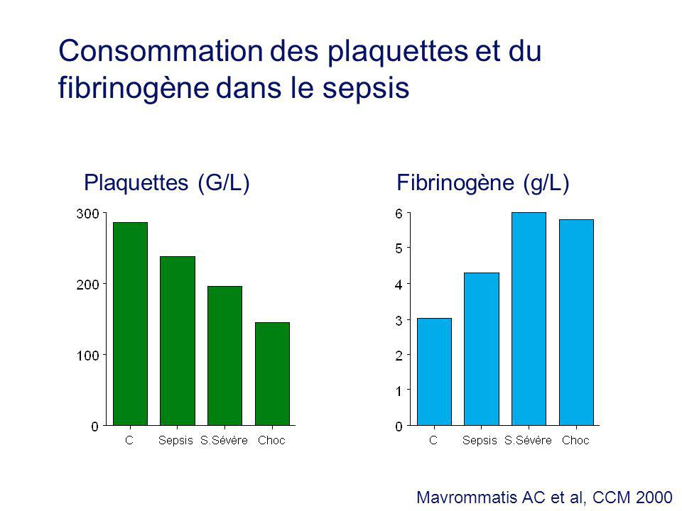 Consommation des plaquettes et du fibrinogène dans le sepsis