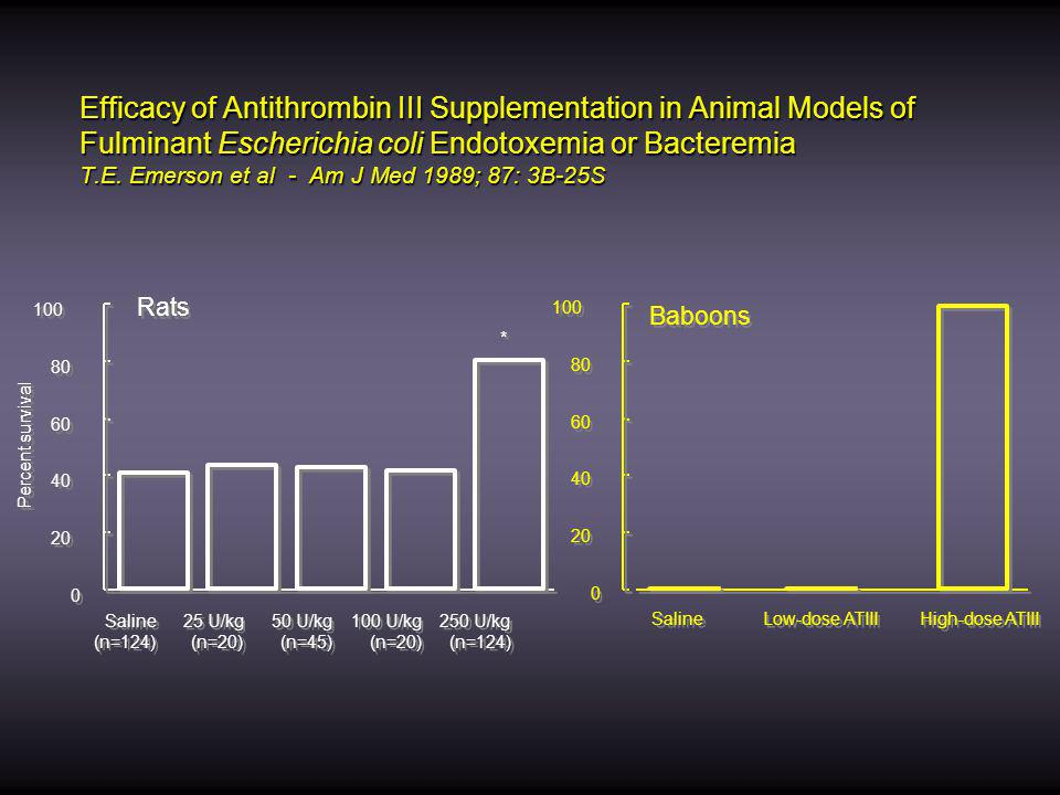 Efficacy of Antithrombin III Supplementation in Animal Models of Fulminant Escherichia coli Endotoxemia or Bacteremia T.E. Emerson et al - Am J Med 1989; 87: 3B-25S