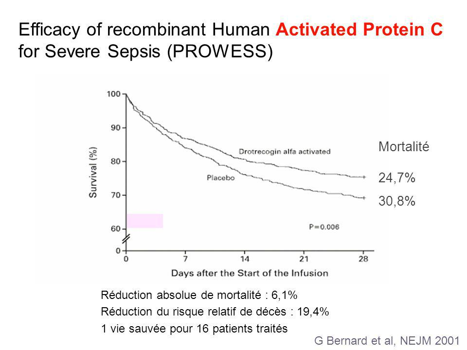 Efficacy of recombinant Human Activated Protein C for Severe Sepsis (PROWESS)