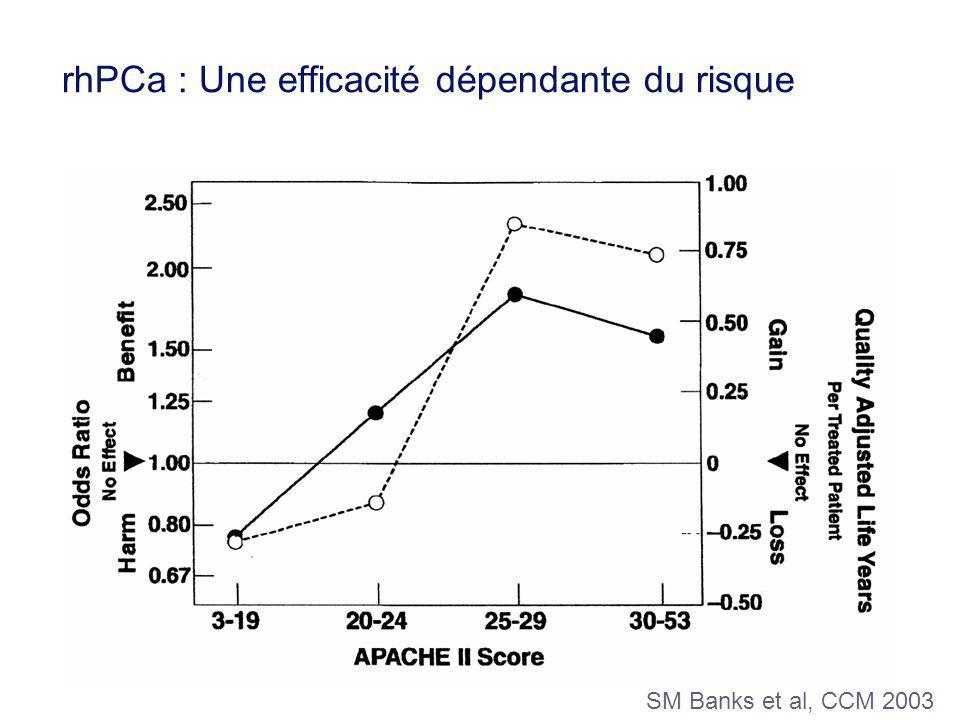 rhPCa : Une efficacité dépendante du risque