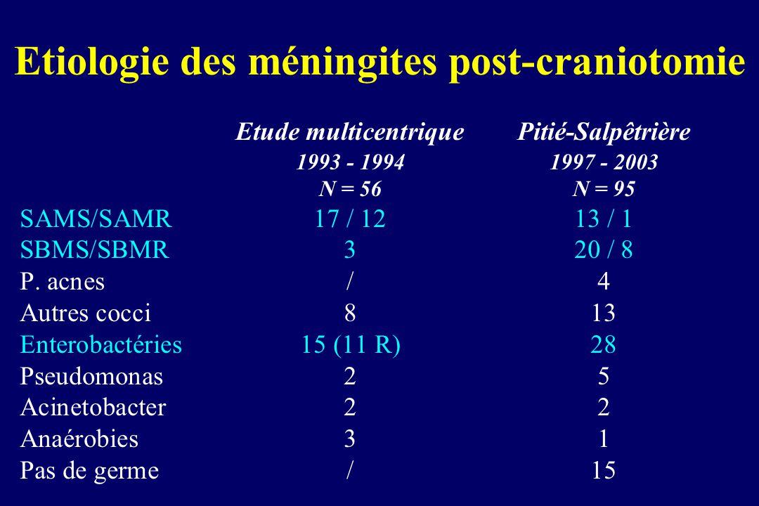 Etiologie des méningites post-craniotomie