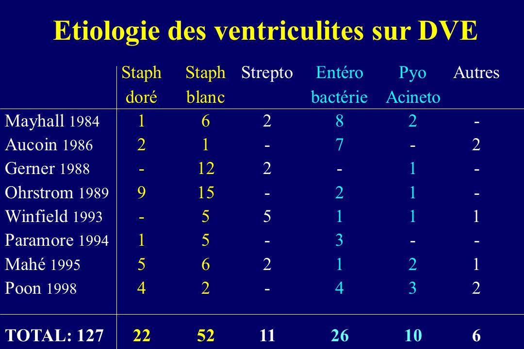 Etiologie des ventriculites sur DVE