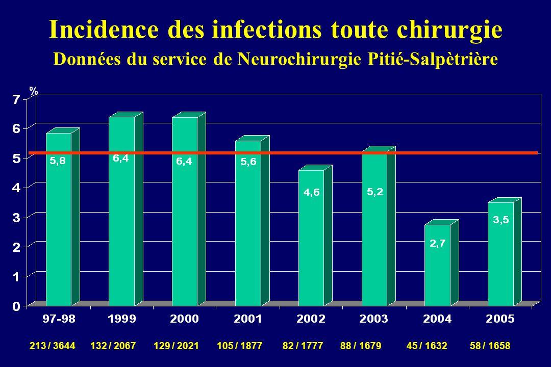 Incidence des infections toute chirurgie Données du service de Neurochirurgie Pitié-Salpètrière