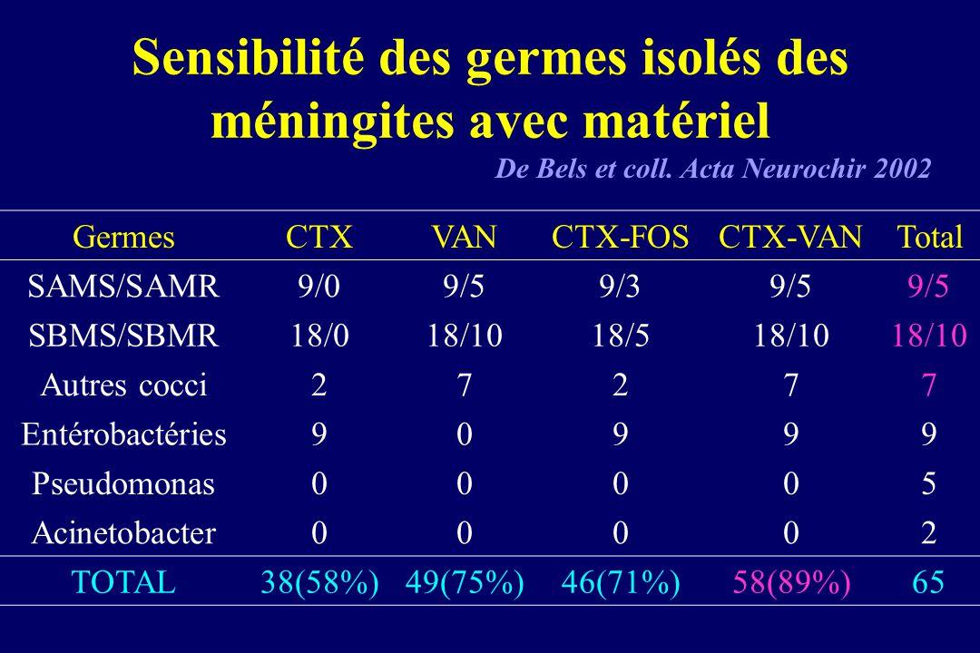 Sensibilité des germes isolés des méningites avec matériel