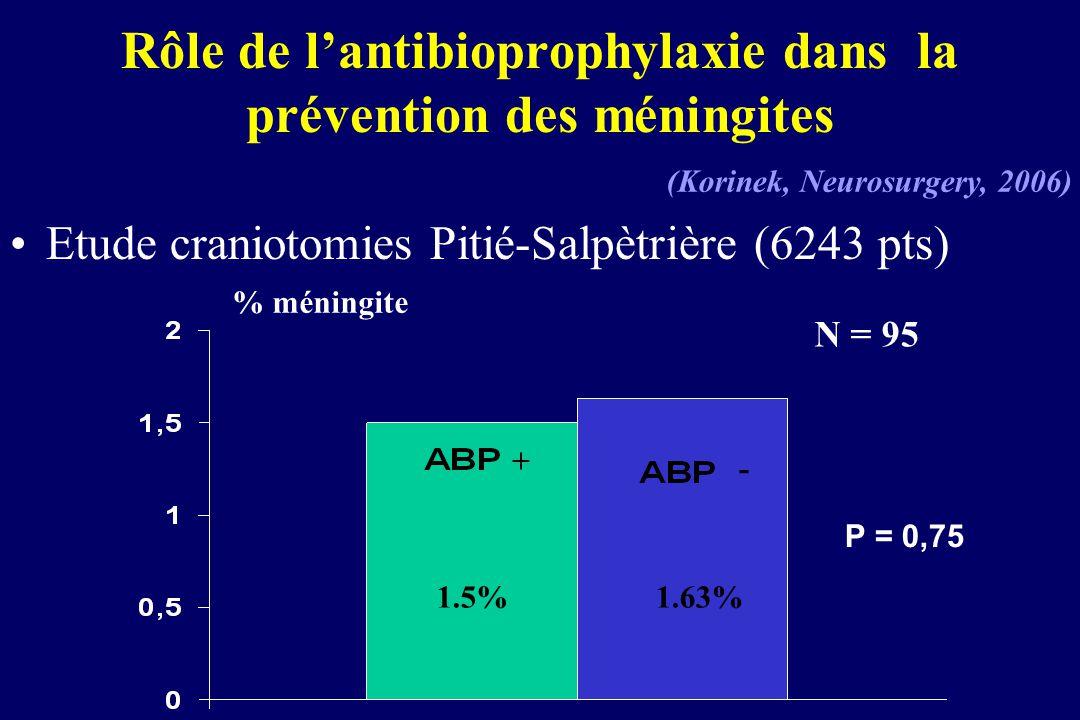 Rôle de l'antibioprophylaxie dans la prévention des méningites