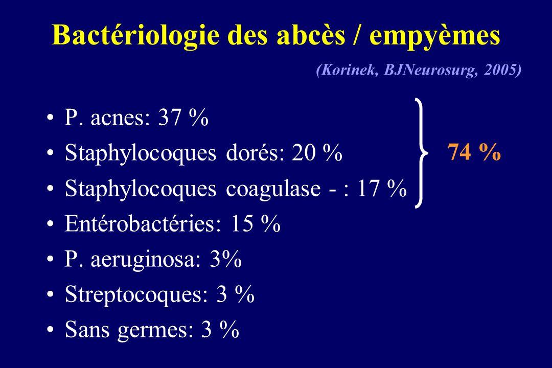 Bactériologie des abcès / empyèmes