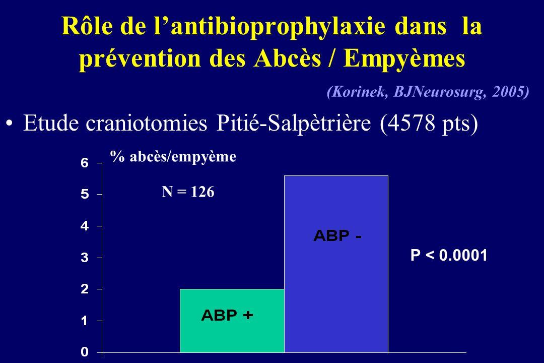 Rôle de l'antibioprophylaxie dans la prévention des Abcès / Empyèmes