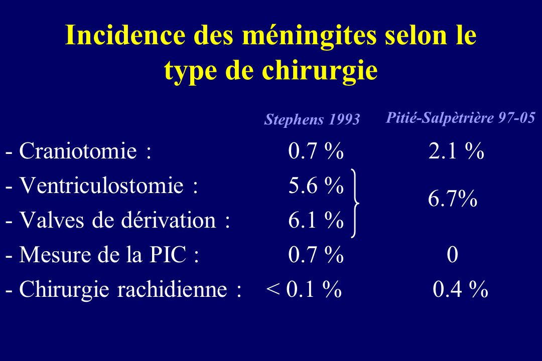 Incidence des méningites selon le type de chirurgie