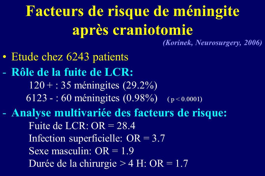 Facteurs de risque de méningite après craniotomie