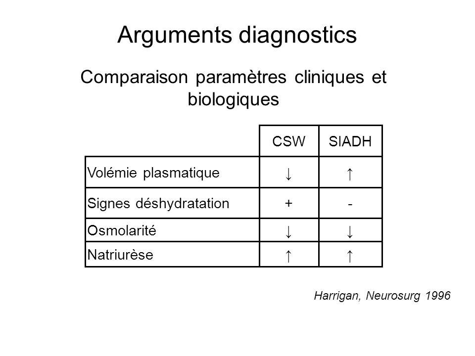 Arguments diagnostics