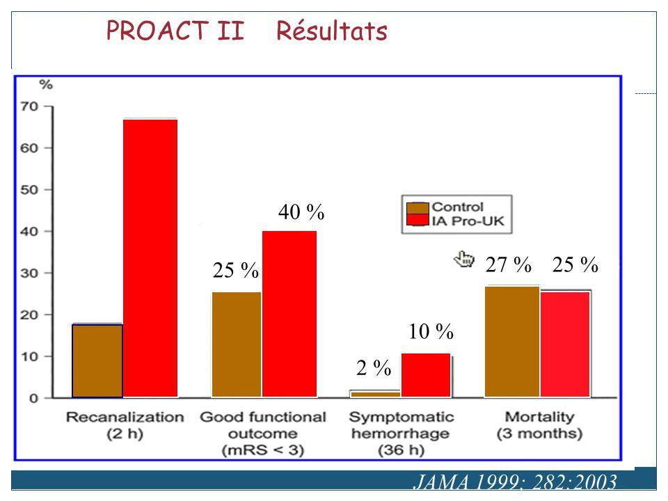 PROACT II Résultats 40 % 27 % 7 % 25 % 25 % 25 % 10 % 2 %