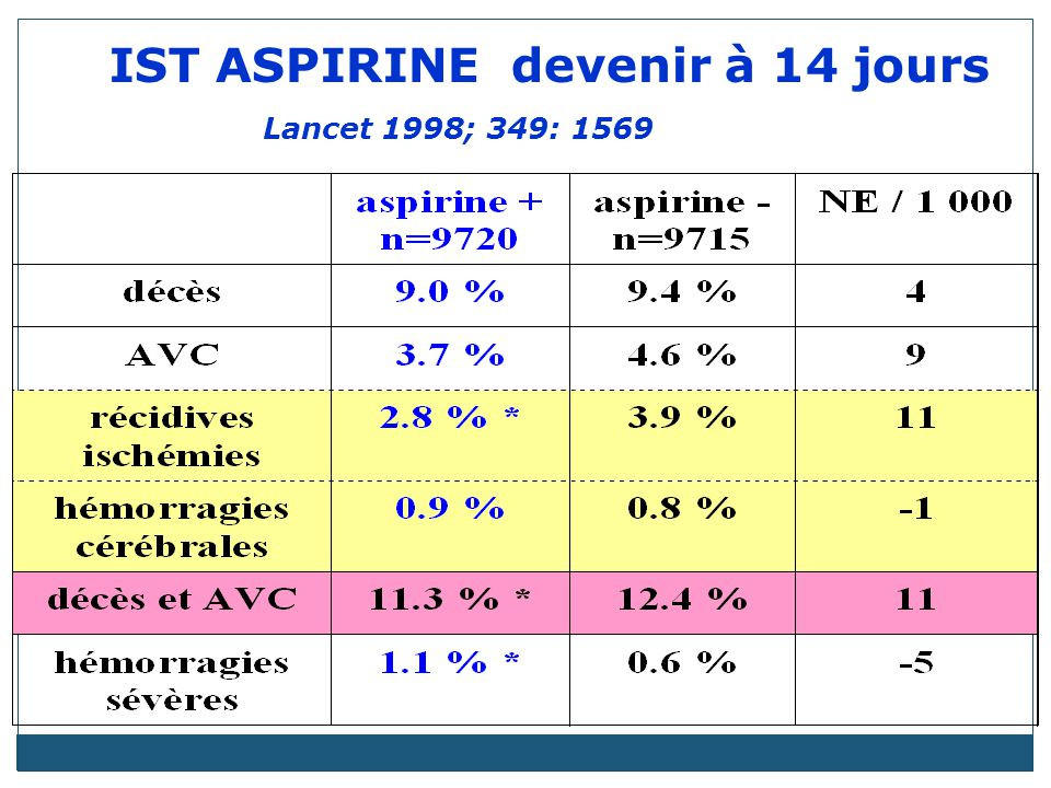 IST ASPIRINE devenir à 14 jours Lancet 1998; 349: 1569
