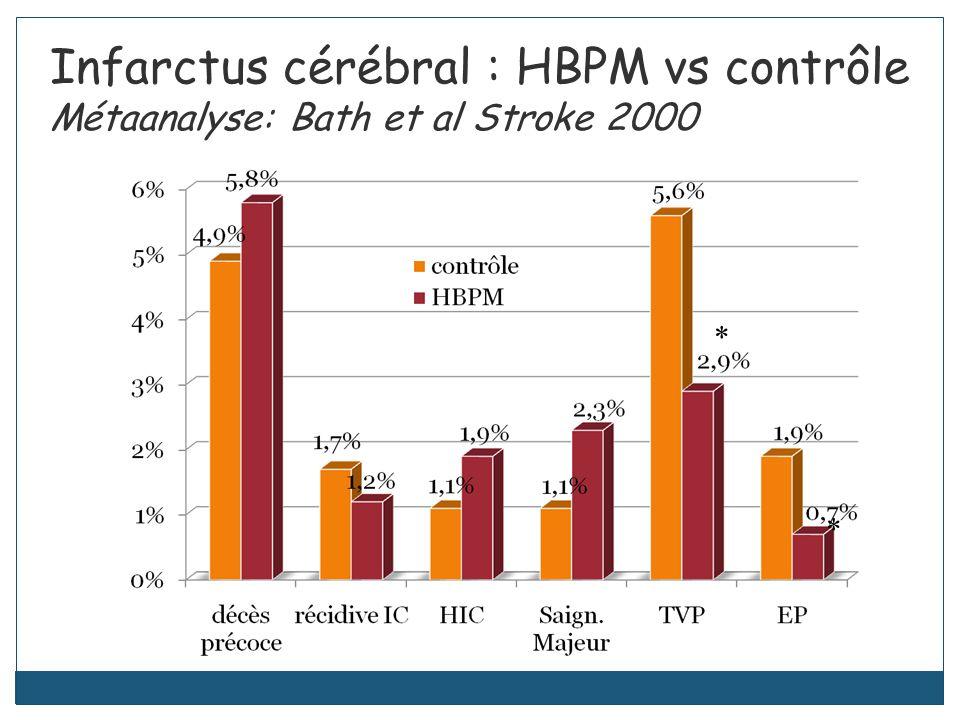 Infarctus cérébral : HBPM vs contrôle Métaanalyse: Bath et al Stroke 2000