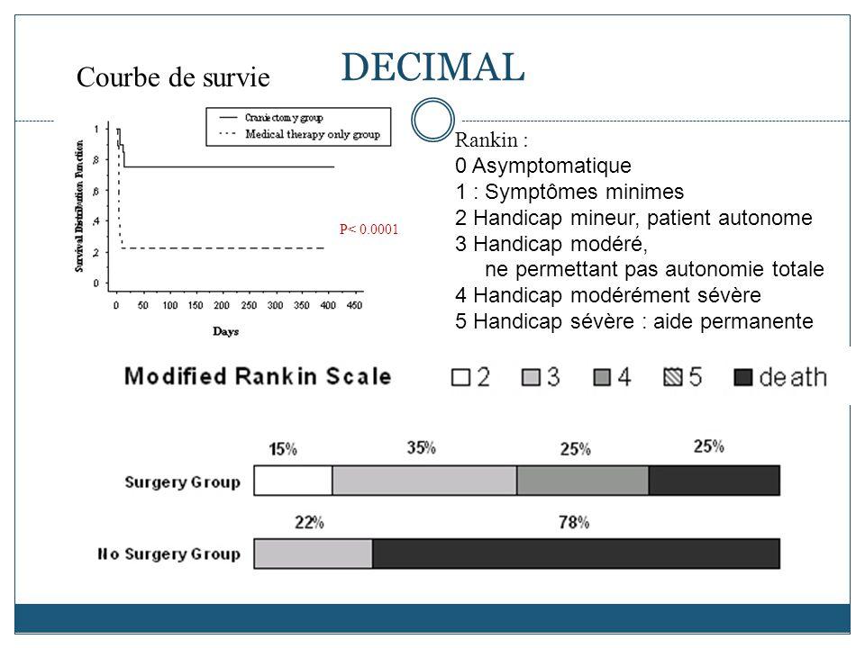 DECIMAL Courbe de survie Rankin : 0 Asymptomatique