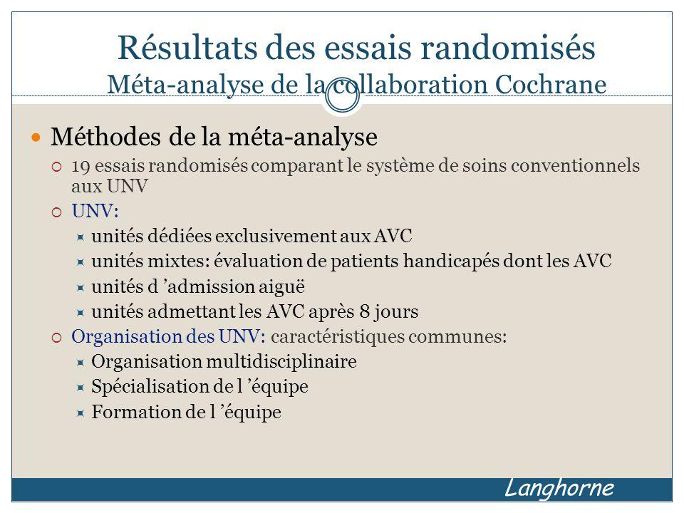 Résultats des essais randomisés Méta-analyse de la collaboration Cochrane