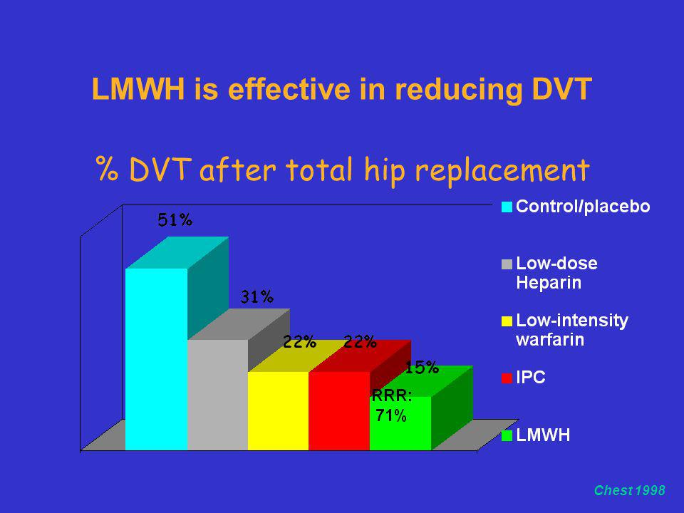 LMWH is effective in reducing DVT