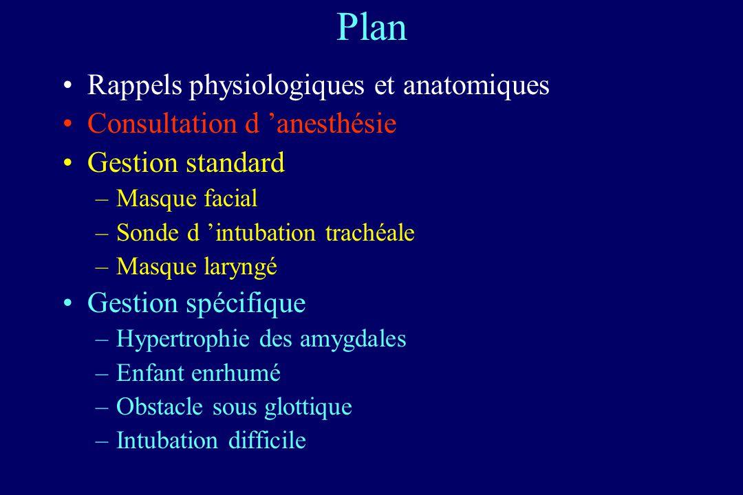 Plan Rappels physiologiques et anatomiques Consultation d 'anesthésie