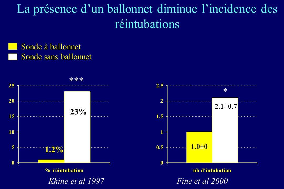 La présence d'un ballonnet diminue l'incidence des réintubations