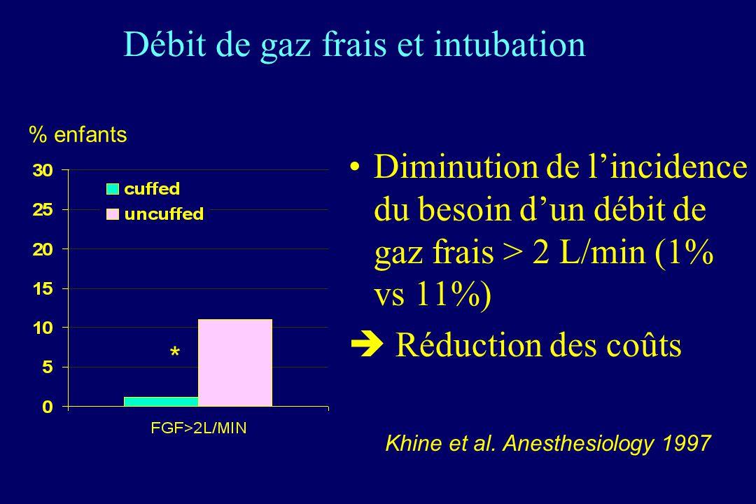 Débit de gaz frais et intubation