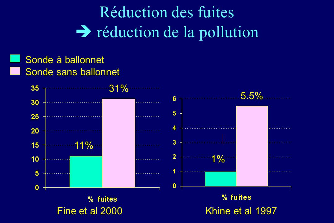 Réduction des fuites  réduction de la pollution