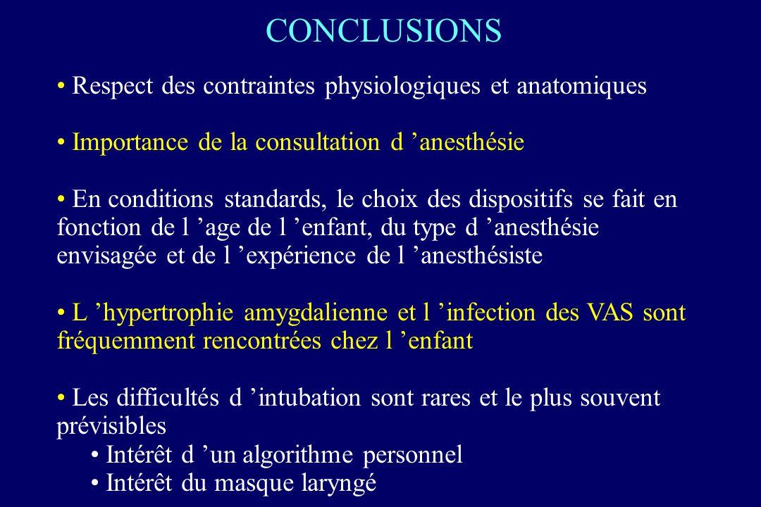 CONCLUSIONS Respect des contraintes physiologiques et anatomiques