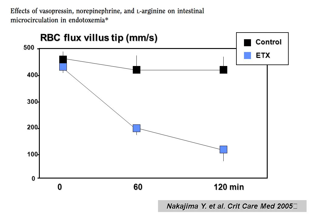RBC flux villus tip (mm/s) Nakajima Y. et al. Crit Care Med 2005
