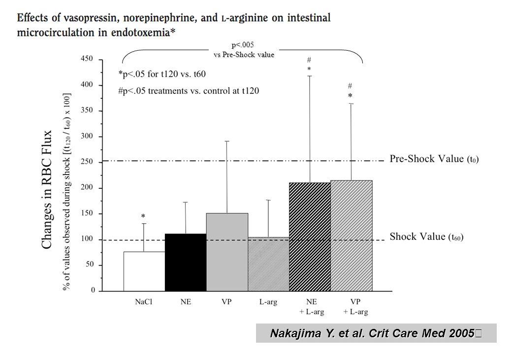 Nakajima Y. et al. Crit Care Med 2005