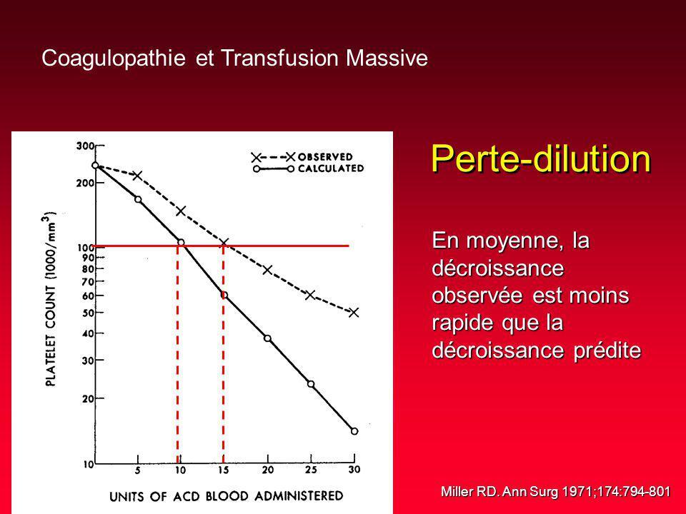 Perte-dilution Coagulopathie et Transfusion Massive