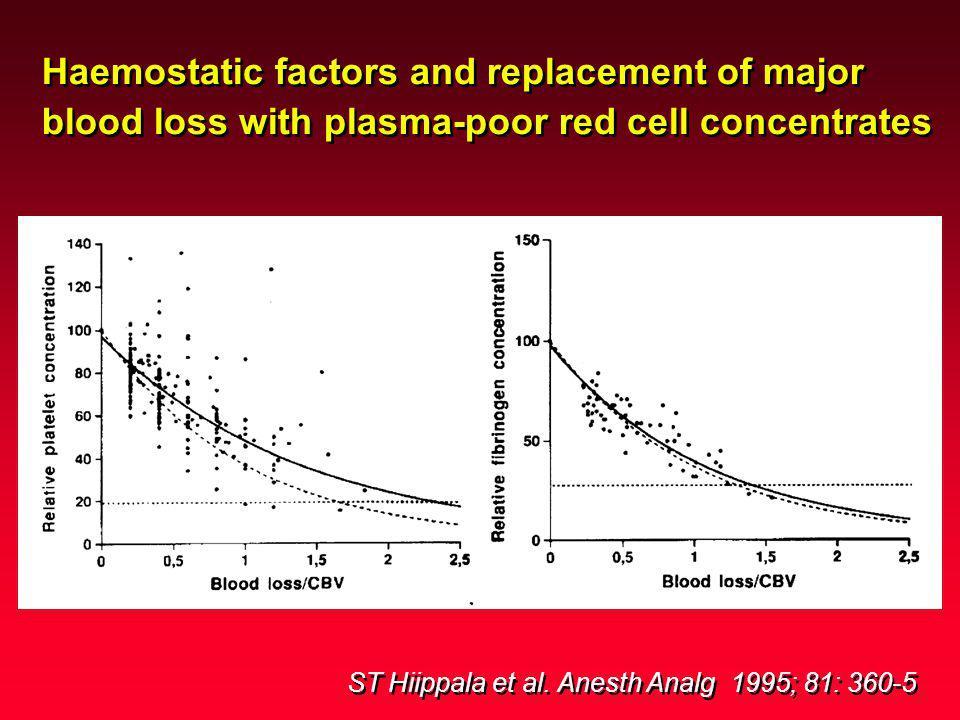 ST Hiippala et al. Anesth Analg 1995; 81: 360-5