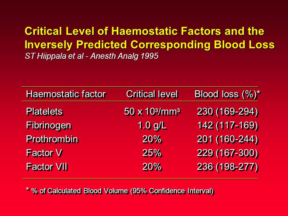 Critical Level of Haemostatic Factors and the Inversely Predicted Corresponding Blood Loss ST Hiippala et al - Anesth Analg 1995