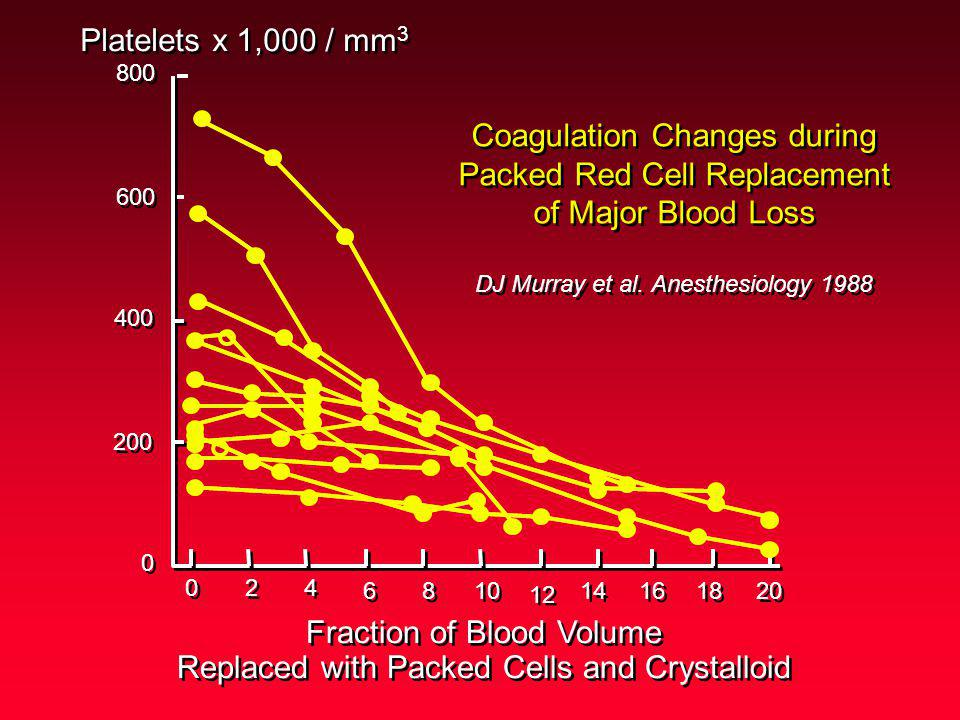 Fraction of Blood Volume Replaced with Packed Cells and Crystalloid