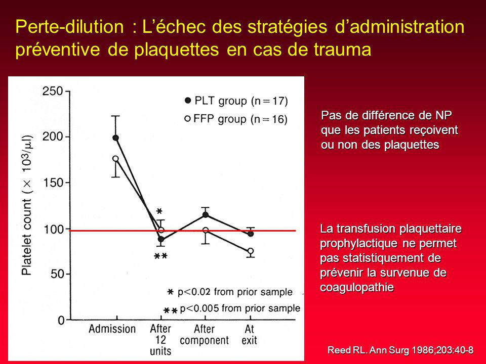 Perte-dilution : L'échec des stratégies d'administration préventive de plaquettes en cas de trauma
