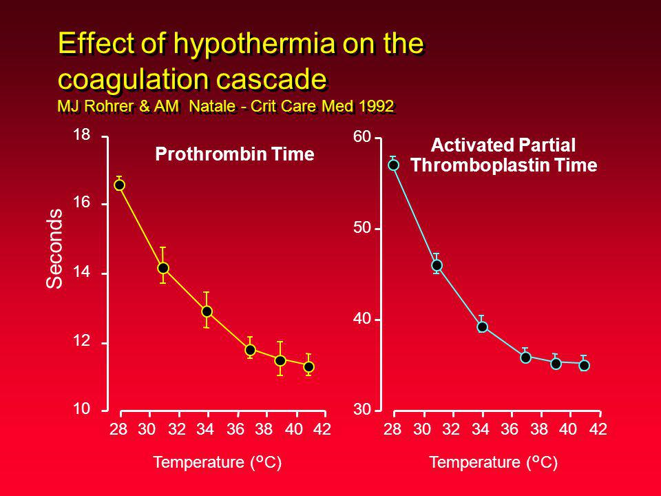 Effect of hypothermia on the coagulation cascade MJ Rohrer & AM Natale - Crit Care Med 1992