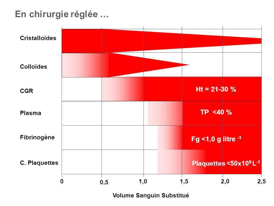 En chirurgie réglée … Ht = 21-30 % TP <40 % Fg <1,0 g litre -1