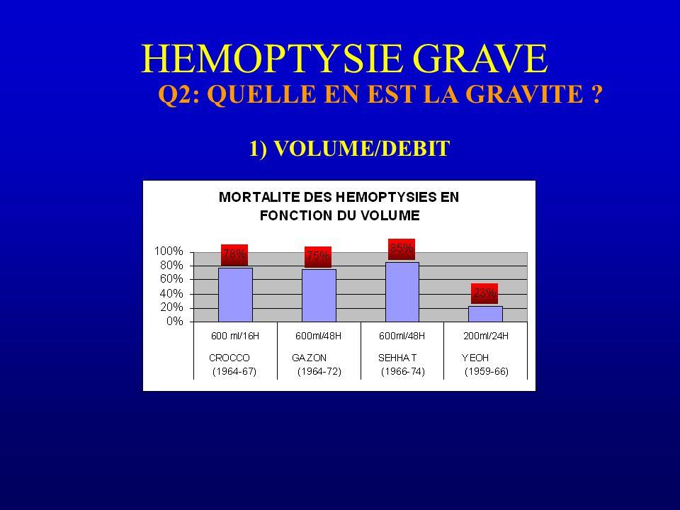 HEMOPTYSIE GRAVE Q2: QUELLE EN EST LA GRAVITE 1) VOLUME/DEBIT