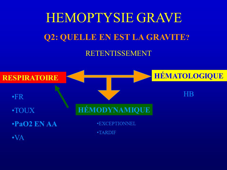 HEMOPTYSIE GRAVE Q2: QUELLE EN EST LA GRAVITE RETENTISSEMENT