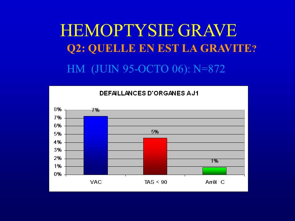 HEMOPTYSIE GRAVE Q2: QUELLE EN EST LA GRAVITE