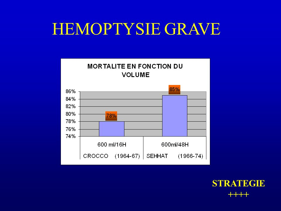 HEMOPTYSIE GRAVE STRATEGIE ++++