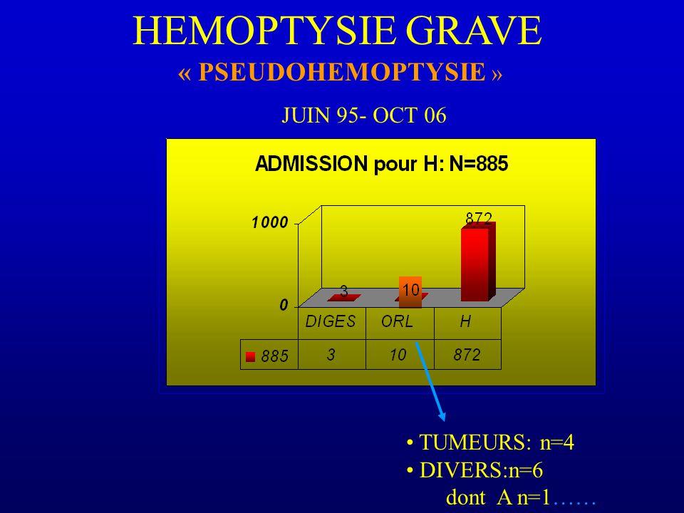 HEMOPTYSIE GRAVE « PSEUDOHEMOPTYSIE » JUIN 95- OCT 06 TUMEURS: n=4