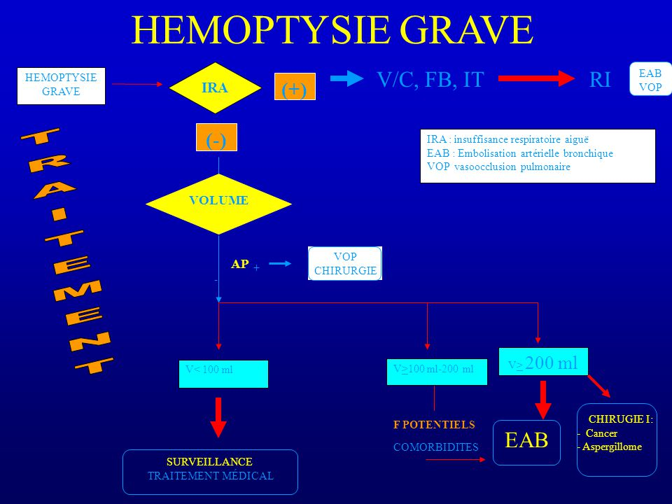 FIGURE 3 : PRISE EN CHARGE SYMPTOMATIQUE DES HEMOPTYSIES GRAVES