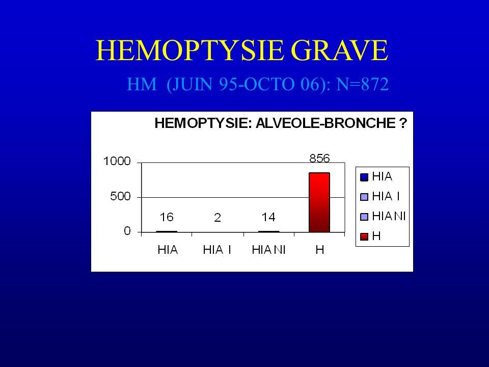 HEMOPTYSIE GRAVE HM (JUIN 95-OCTO 06): N=872