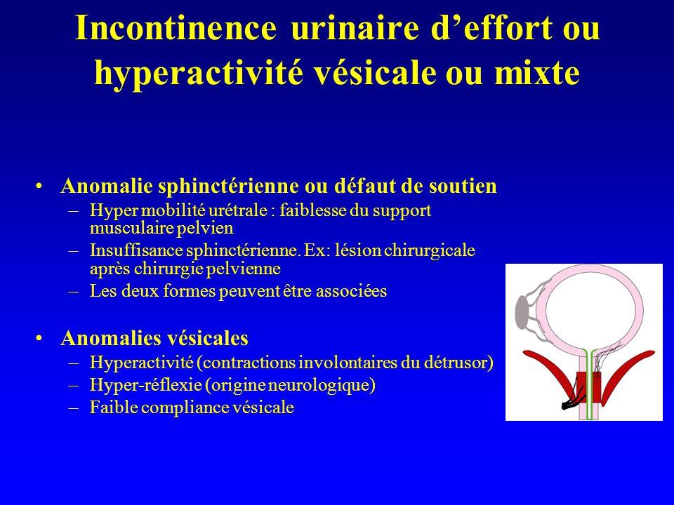 Incontinence urinaire d'effort ou hyperactivité vésicale ou mixte