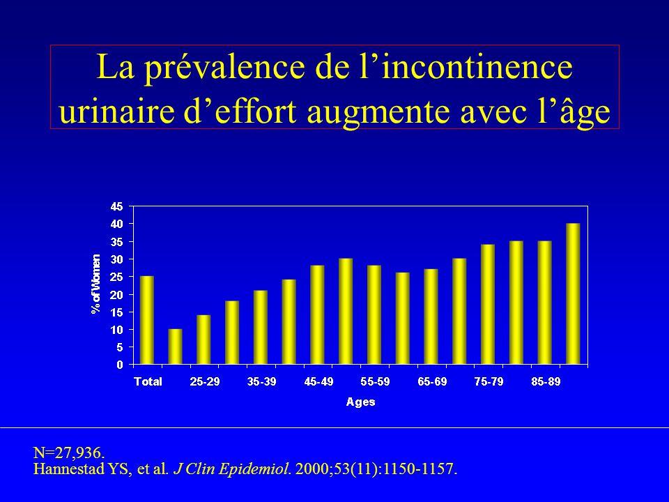 La prévalence de l'incontinence urinaire d'effort augmente avec l'âge