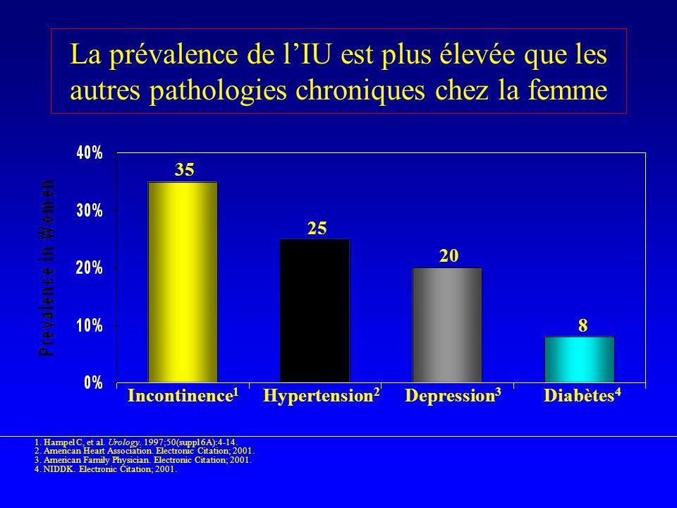 La prévalence de l'IU est plus élevée que les autres pathologies chroniques chez la femme