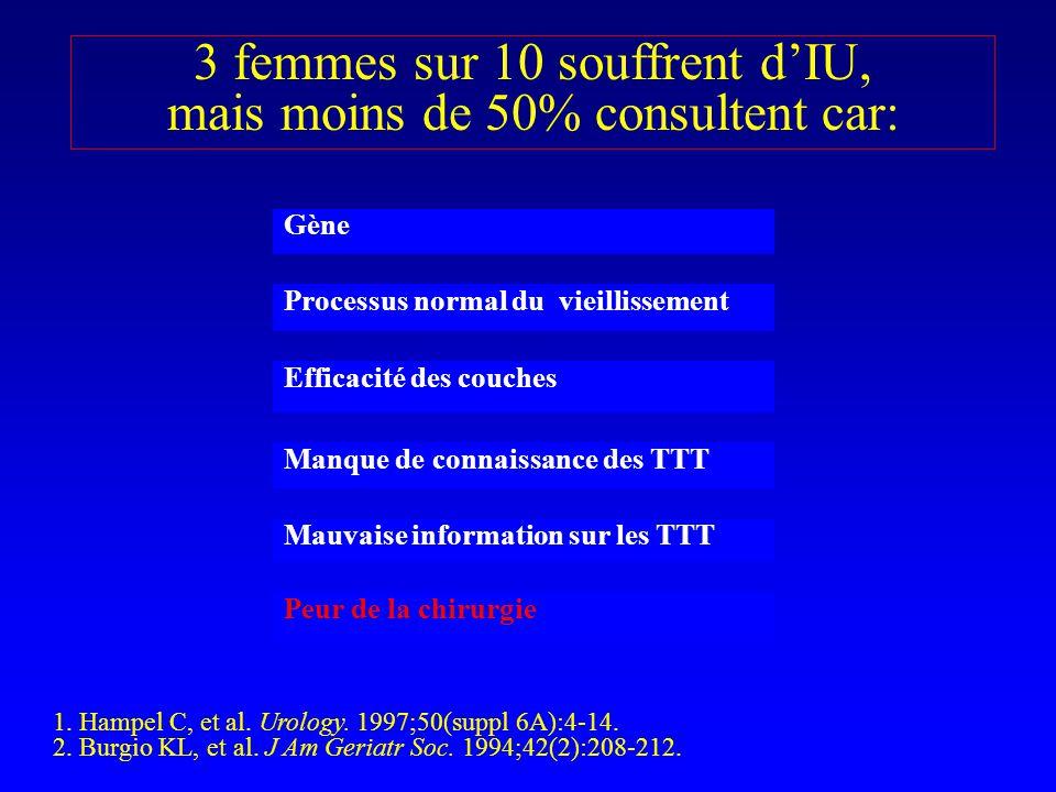 3 femmes sur 10 souffrent d'IU, mais moins de 50% consultent car: