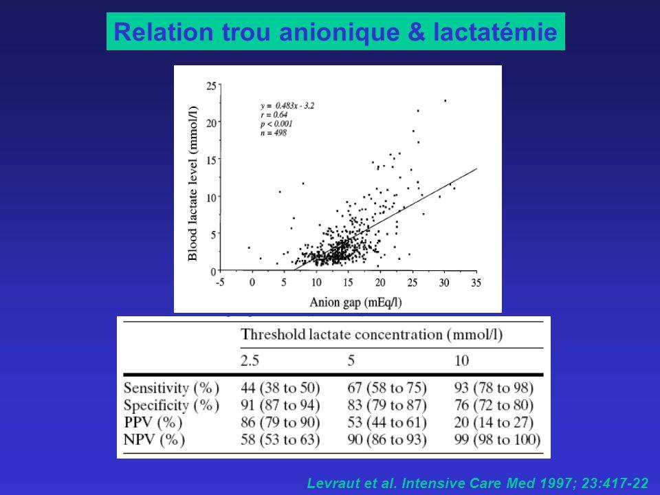 Relation trou anionique & lactatémie