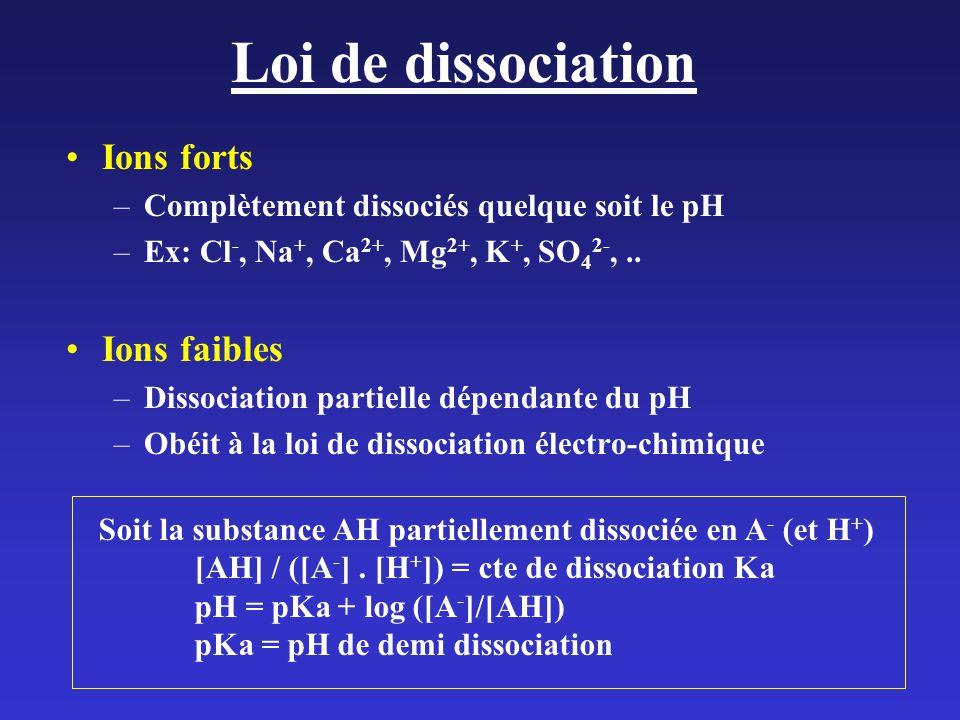 Loi de dissociation Ions forts Ions faibles