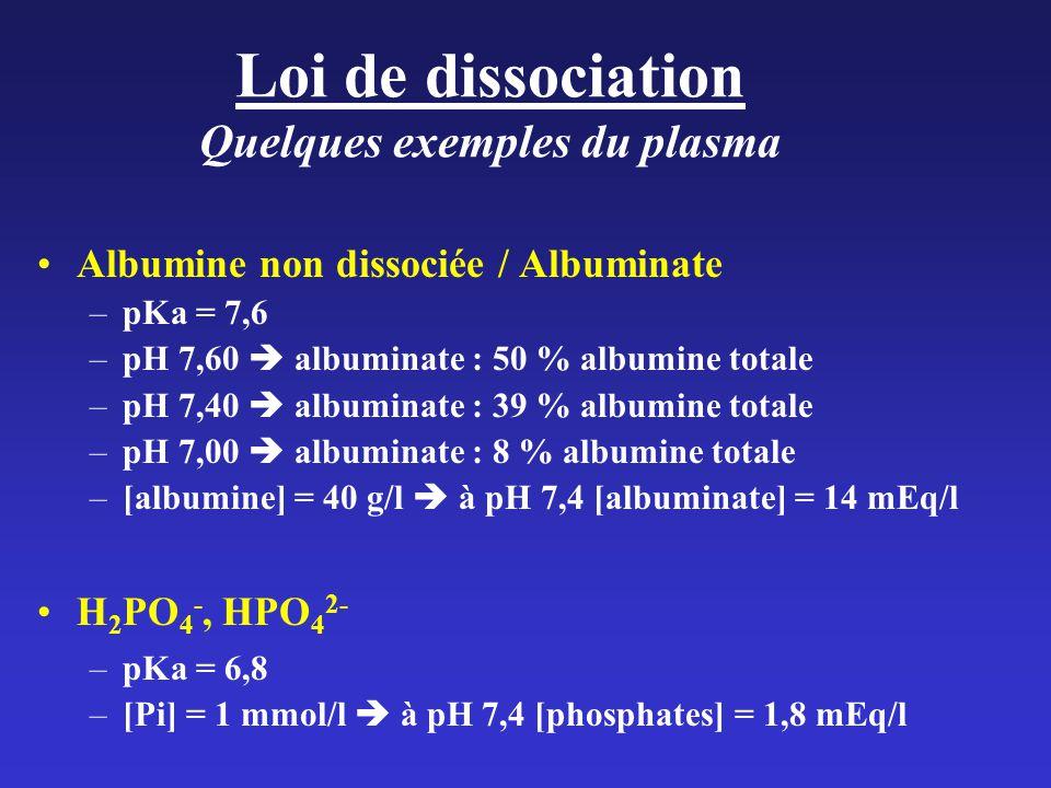 Loi de dissociation Quelques exemples du plasma